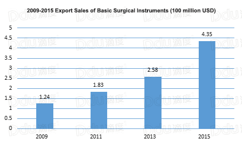 China's Import and Export Report of Surgical Instruments | media